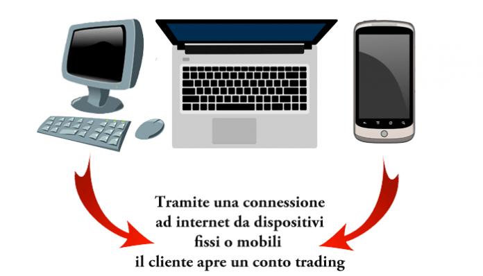 Infografica che spiega come fare trading online