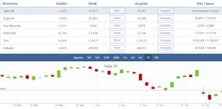 Cosa è e come si fa la simulazione di trading online