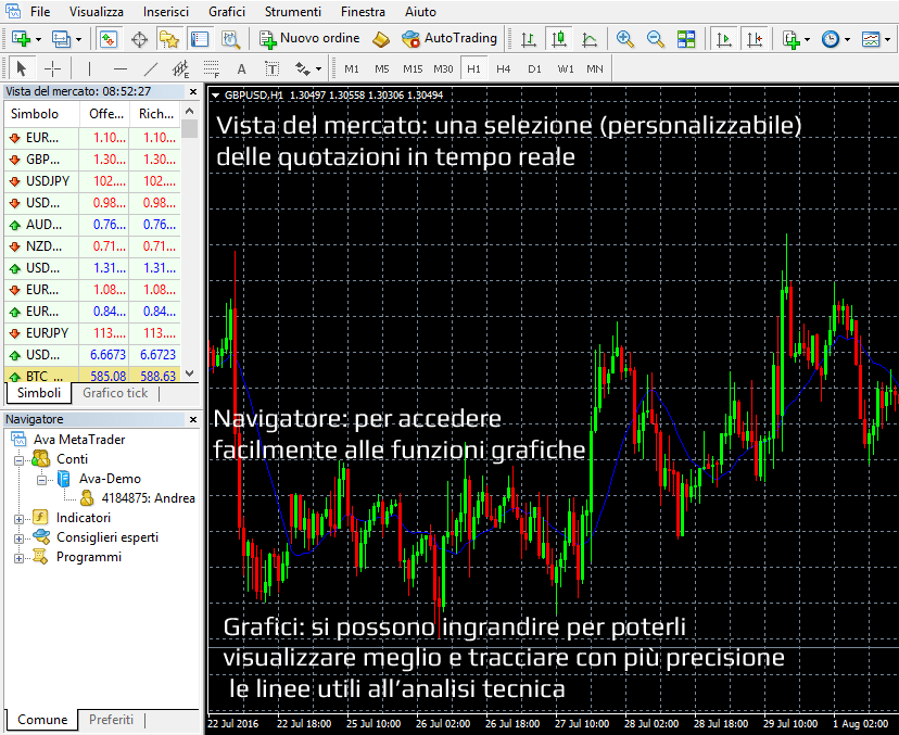 MetaTrader 5 manuale