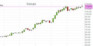 Il prezzo del titolo Ferrari nel 2017