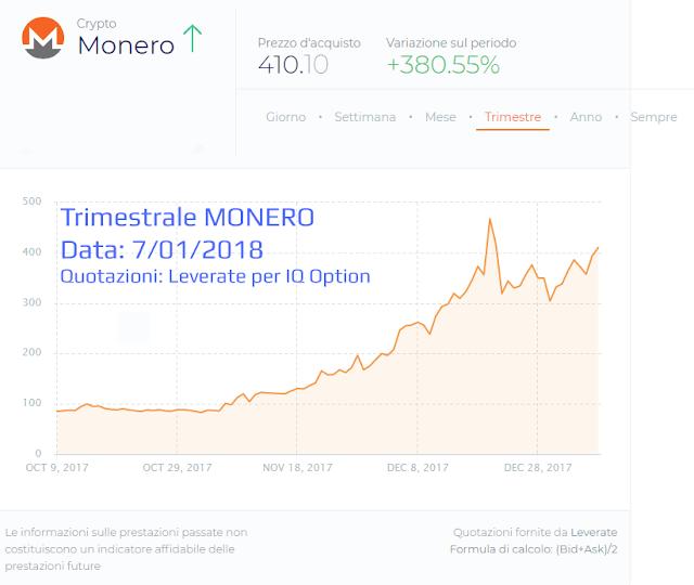 Il grafico dei prezzi di Monero