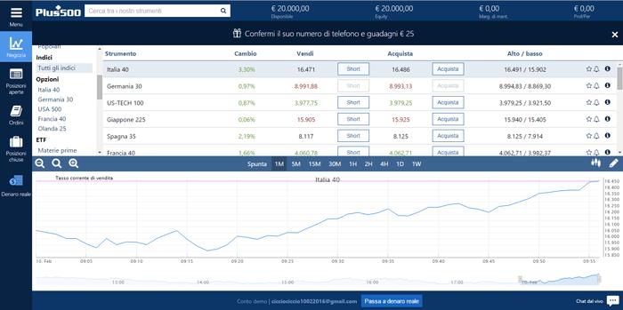 La piattaforma di trading CFD Plus500