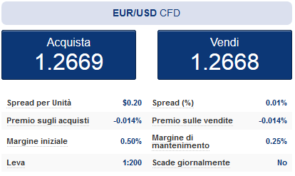 La coppia valutaria EURUSD per il trading sul cambio Euro Dollaro