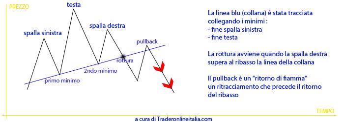 La figura testa e spalle nell'analisi tecnica di trading strategies