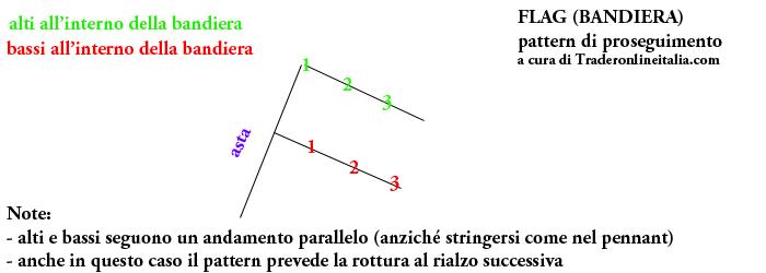 Flag, pattern di proseguimento in analisi tecnica di trading