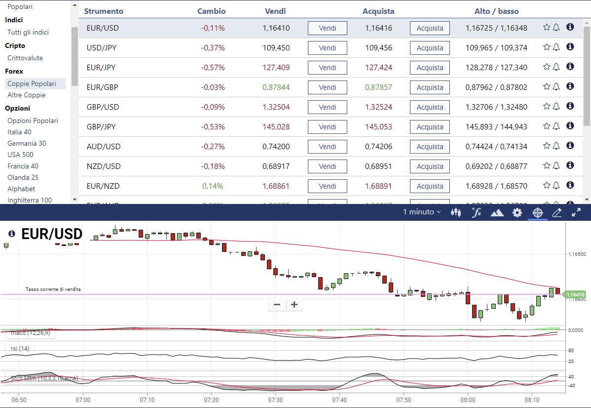 Come si fa trading sul Forex online