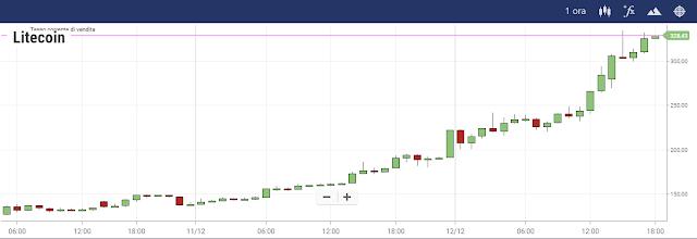 Il grafico di Litecoin su Plus500