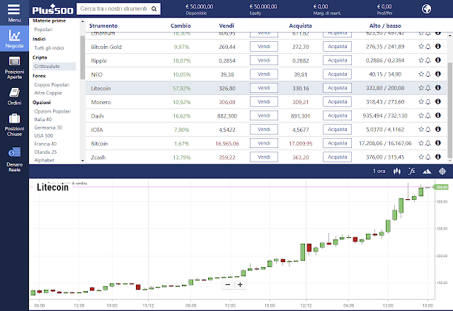 La piattaforma di Plus500 per il trading criptovalute