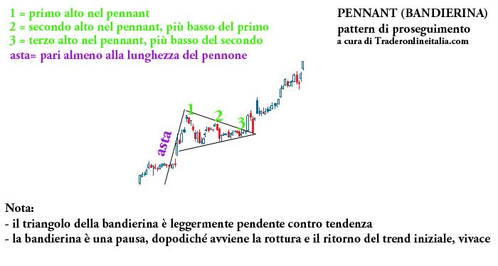 Pennant, pattern di proseguimento nel trading
