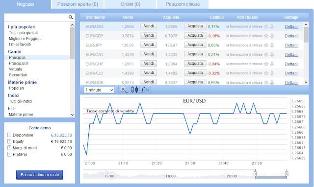 Come si presenta il trading sul Forex con Plus500