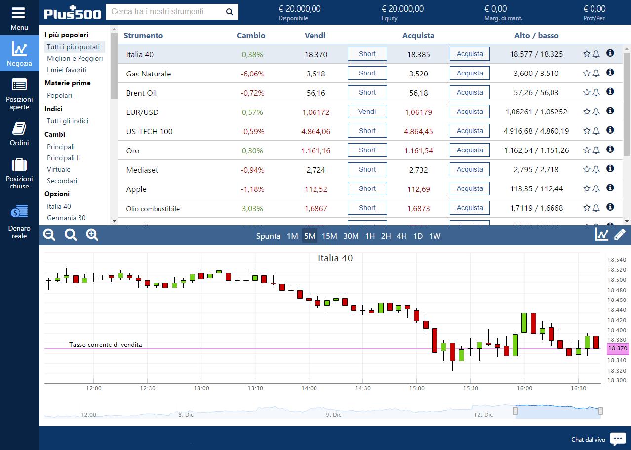 Come si presenta la piattaforma di trading Plus500