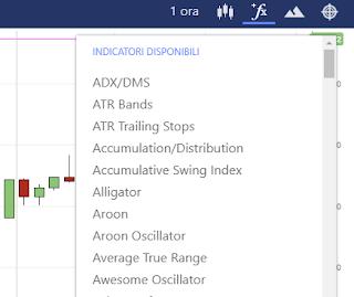 Come scegliere gli indicatori tecnici per il trading criptovalute