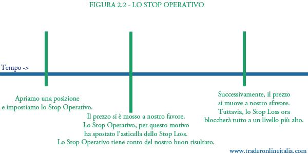 Cosa è lo stop operativo, come si usa