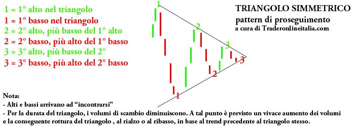 Il triangolo simmetrico, pattern di proseguimento