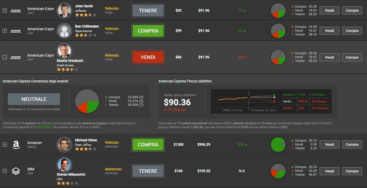 I giudizi degli analisti finanziari su Trade.com