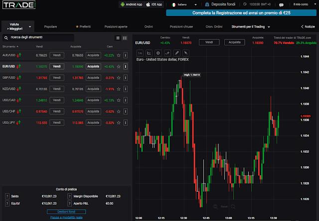La piattaforma di trading di Trade.com