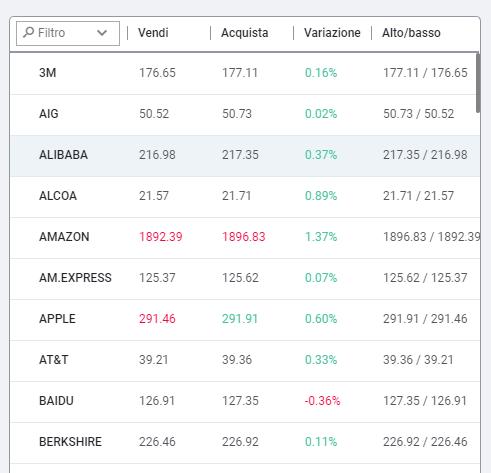 Azioni Amazon tra gli asset negoziabili di Investous