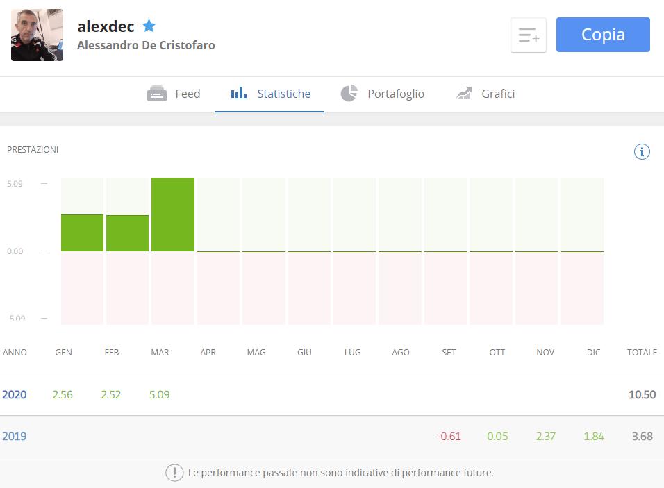 Trader italiano su eToro statistiche delle prestazioni