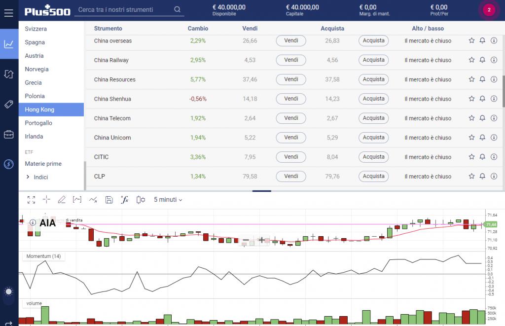 Le azioni cinesi sulla piattaforma di trading Plus500