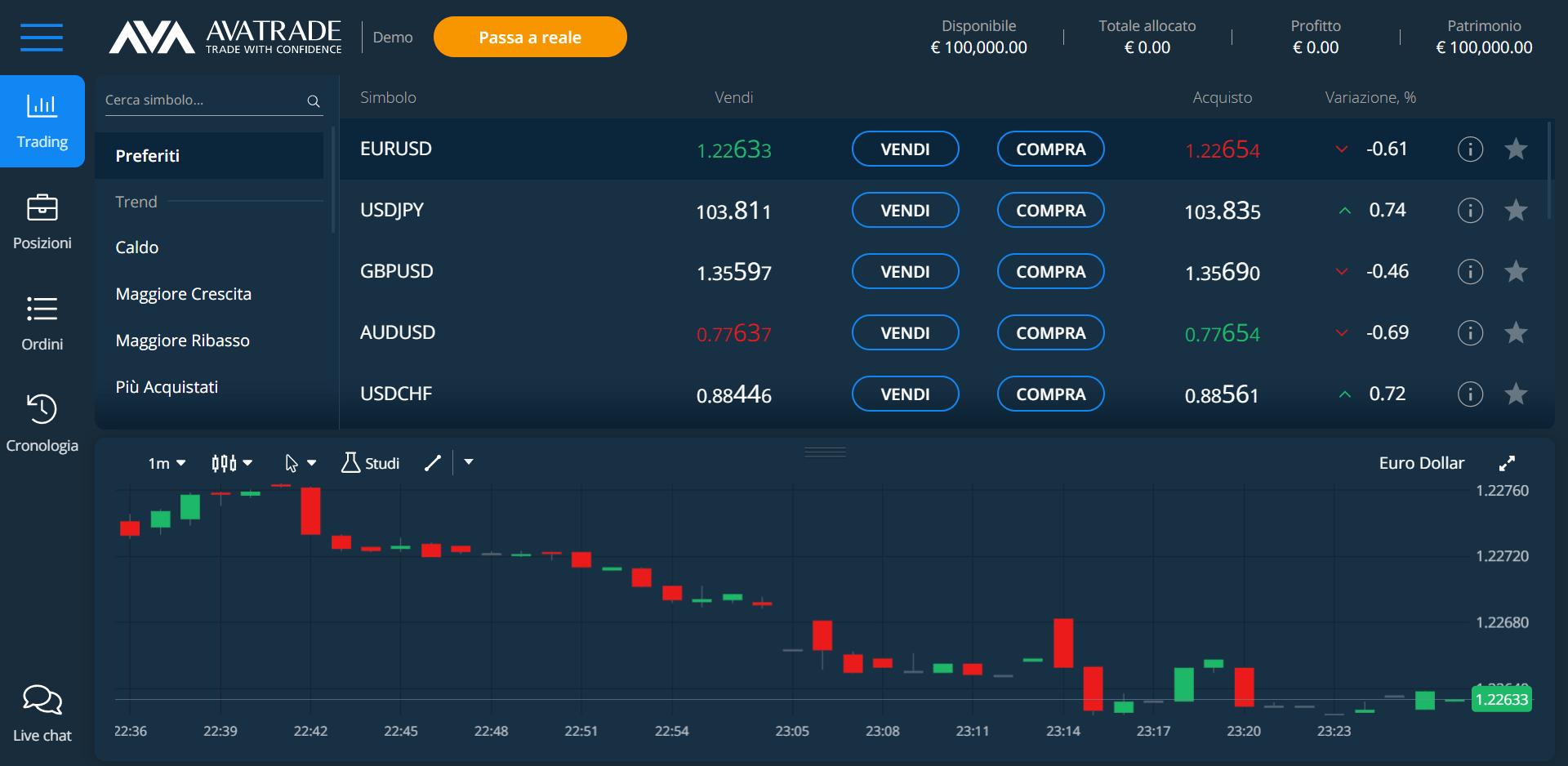 La piattaforma di trading Avatrade